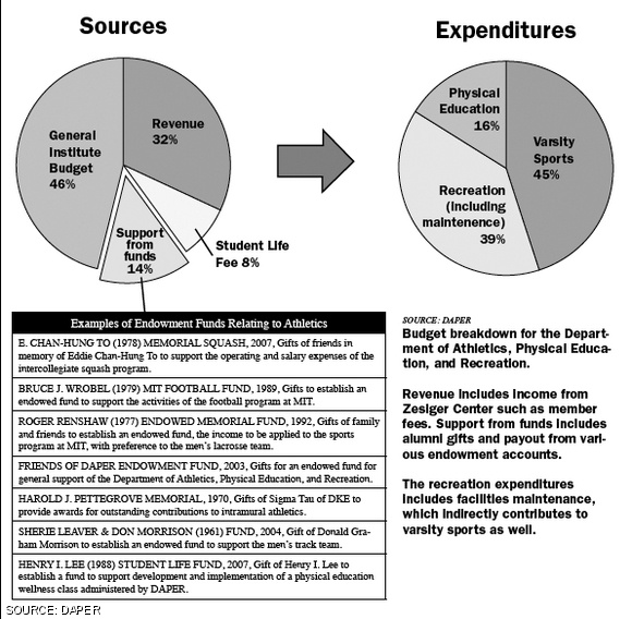budget cuts affecting physical education Starving america's public schools  physical education,  as public schools are grappling with these severe budget cuts to programs,.